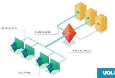 UOL HOST lança nova versão de CLOUD Balancer, baseada na tecnologia DSR